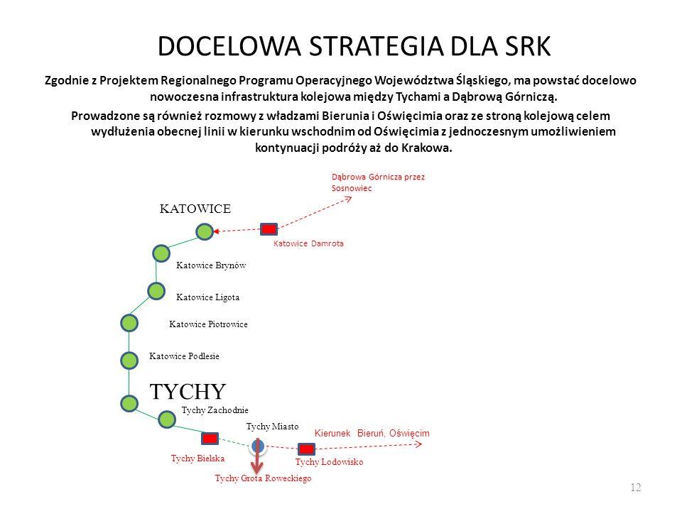 12 DOCELOWA STRATEGIA DLA SRK Zgodnie z Projektem Regionalnego Programu Operacyjnego Województwa Śląskiego, ma powstać docelowo nowoczesna infrastrukt
