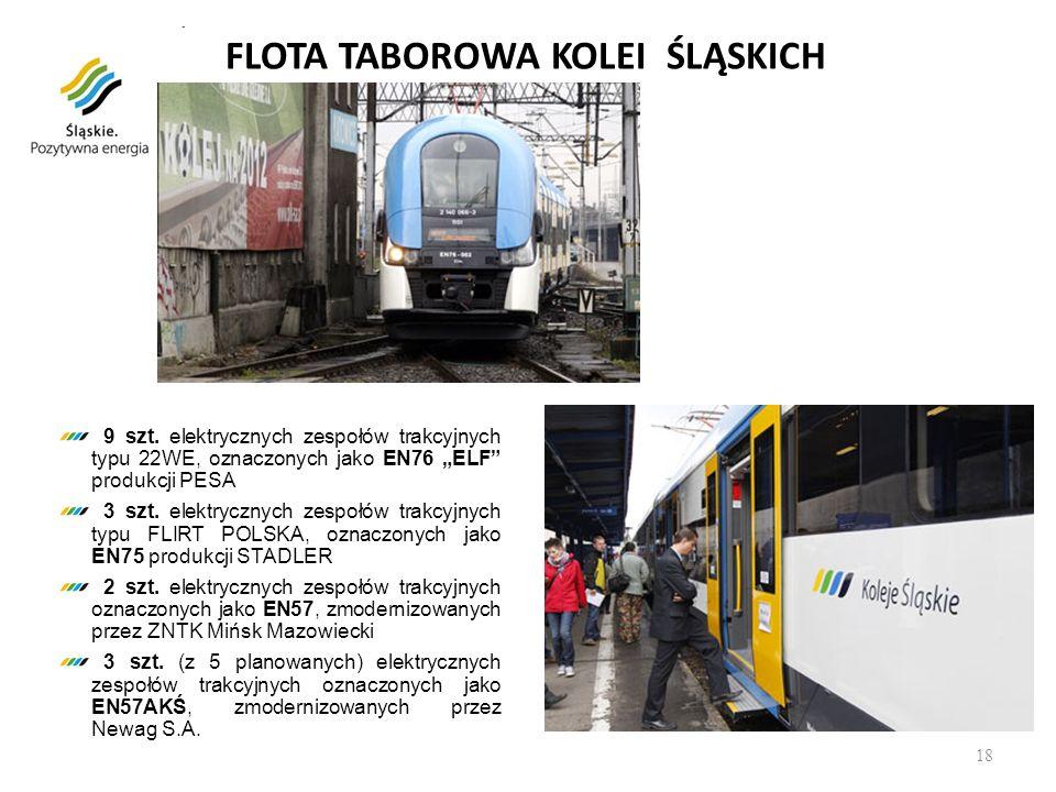 FLOTA TABOROWA KOLEI ŚLĄSKICH 9 szt. elektrycznych zespołów trakcyjnych typu 22WE, oznaczonych jako EN76 ELF produkcji PESA 3 szt. elektrycznych zespo