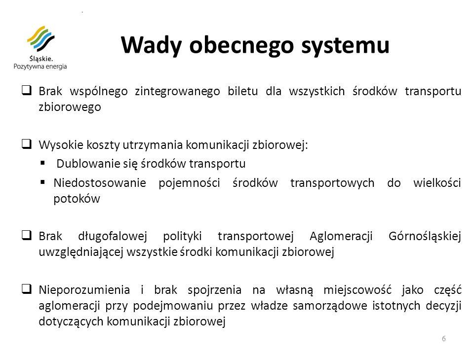 6 Wady obecnego systemu Brak wspólnego zintegrowanego biletu dla wszystkich środków transportu zbiorowego Wysokie koszty utrzymania komunikacji zbioro