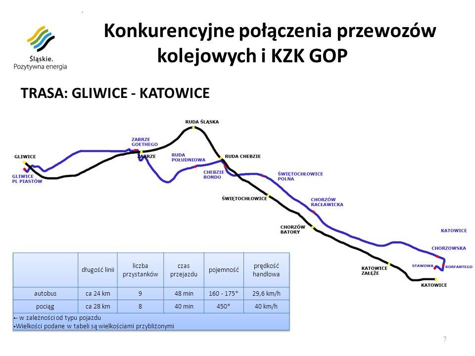 8 Transport kolejowy województwa cechuje: o rozwinięta sieć połączeń kolejowych, która należy do najdłuższych w kraju o wysoki stopień elektryfikacji Województwo Śląskie dysponuje najgęstszą siecią kolejową w kraju pod zarządem PKP PLK i firm prywatnych.