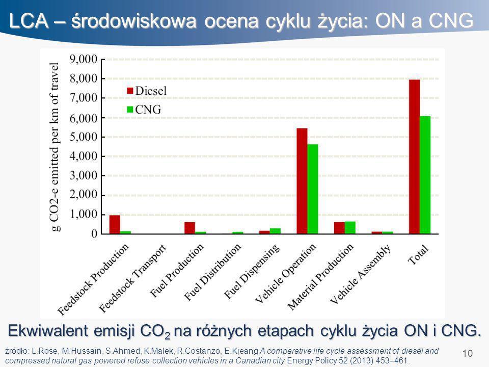 10 LCA – środowiskowa ocena cyklu życia: ON a CNG Ekwiwalent emisji CO 2 na różnych etapach cyklu życia ON i CNG. źródło: L.Rose, M.Hussain, S.Ahmed,
