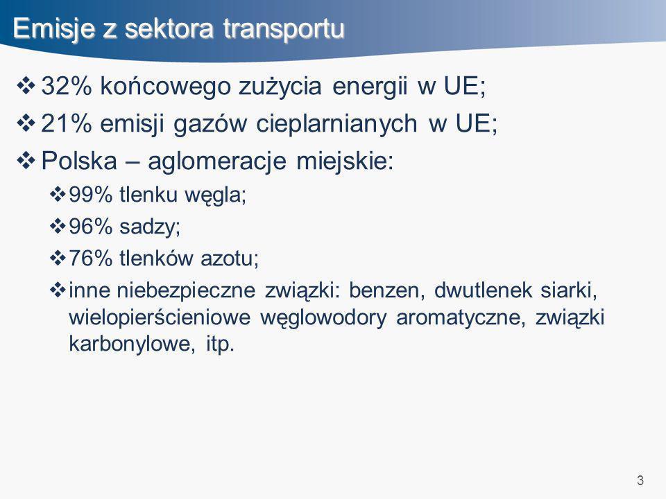 3 Emisje z sektora transportu 32% końcowego zużycia energii w UE; 21% emisji gazów cieplarnianych w UE; Polska – aglomeracje miejskie: 99% tlenku węgl