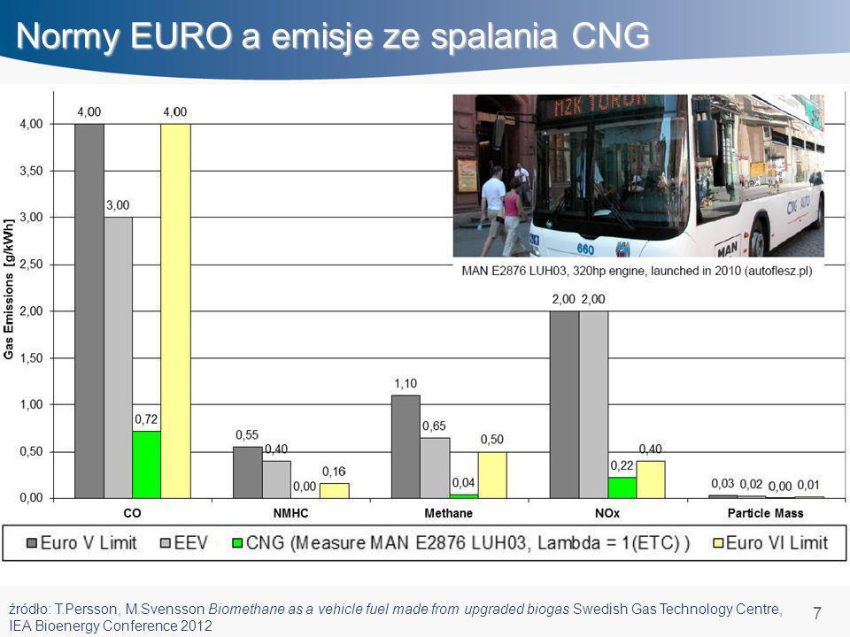 8 Emisje hałasu ON a CNG Natężenie dźwięku silnika autobusu zasilanego CNG oraz ON – pomiar na biegu jałowym.