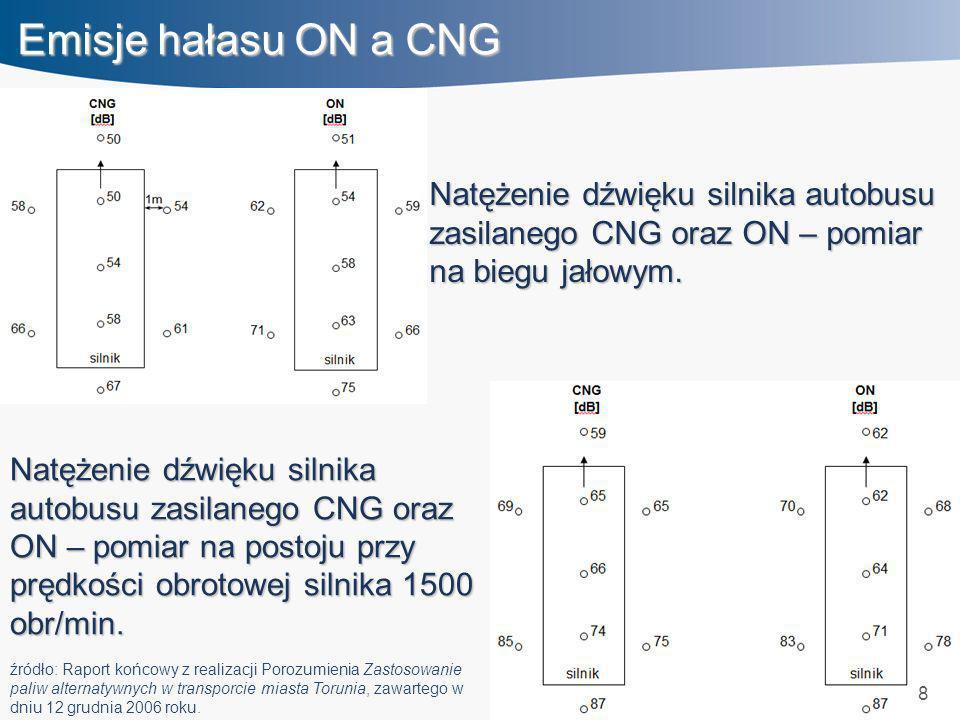 8 Emisje hałasu ON a CNG Natężenie dźwięku silnika autobusu zasilanego CNG oraz ON – pomiar na biegu jałowym. Natężenie dźwięku silnika autobusu zasil