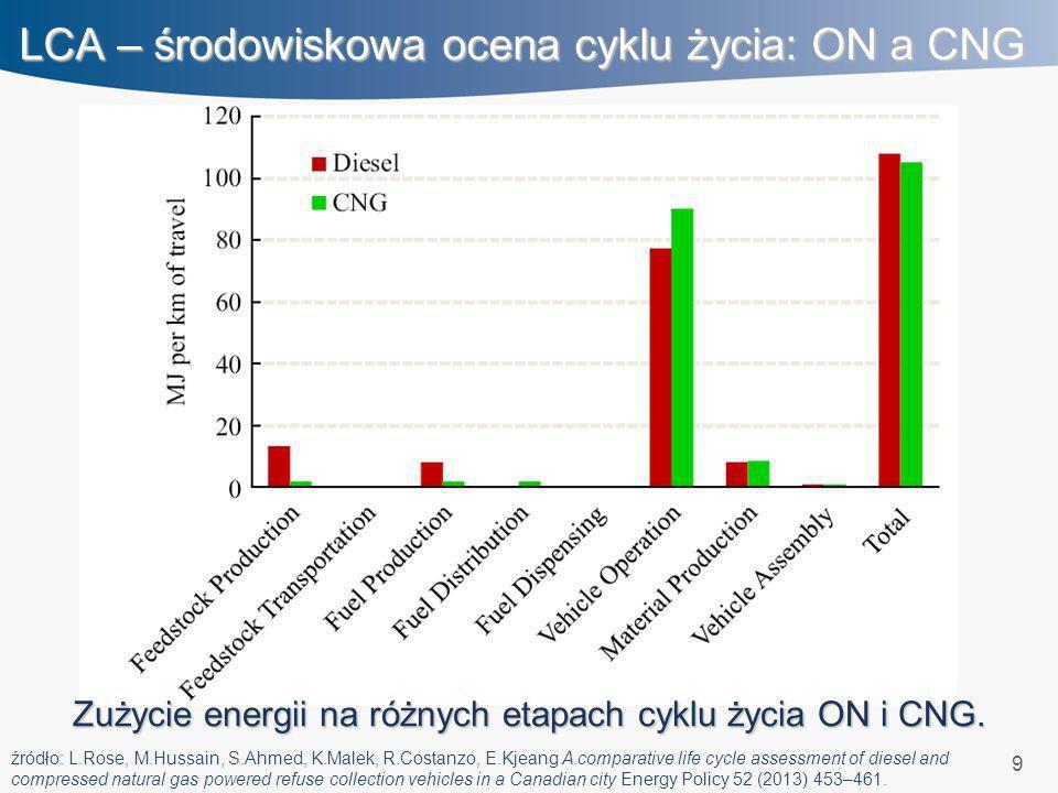 9 LCA – środowiskowa ocena cyklu życia: ON a CNG Zużycie energii na różnych etapach cyklu życia ON i CNG. źródło: L.Rose, M.Hussain, S.Ahmed, K.Malek,