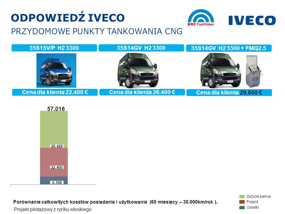 IPL / Sylwester Baczkowski Cena dla klienta 22.400 35S15V/P H2 3300 35S14GV H2 3300 35S14GV H2 3300 + FMQ2.5 Cena dla klienta 26.400 Cena dla klienta