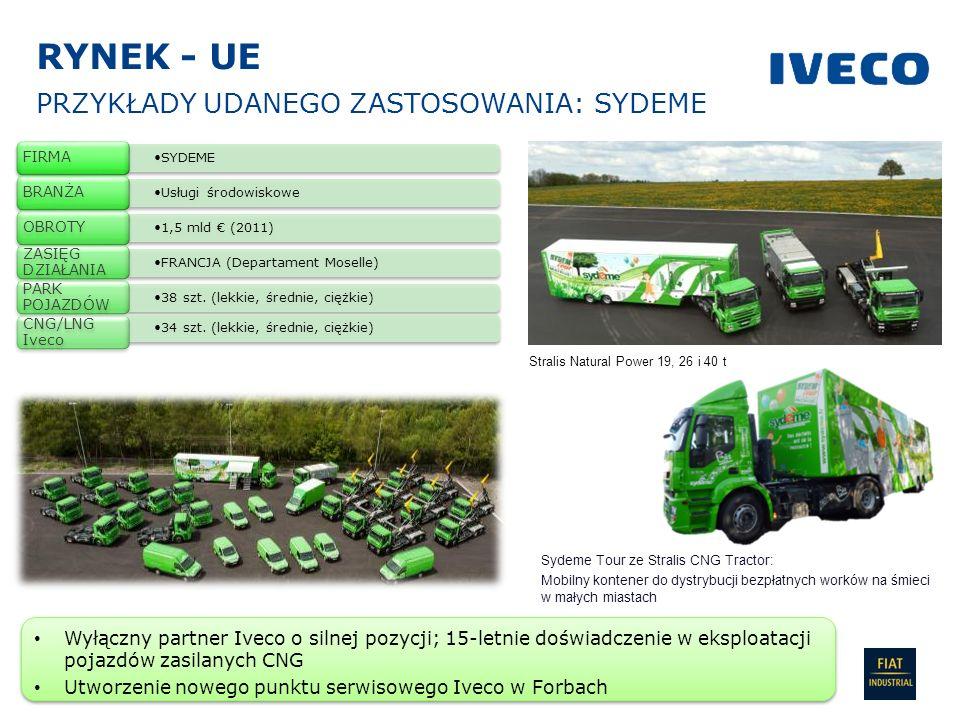 IPL / Sylwester Baczkowski 20 PRZYKŁADY UDANEGO ZASTOSOWANIA: SYDEME Stralis Natural Power 19, 26 i 40 t SYDEME FIRMA Usługi środowiskowe BRANŻA 1,5 m