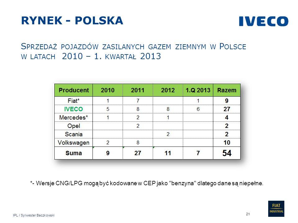 IPL / Sylwester Baczkowski 21 S PRZEDAŻ POJAZDÓW ZASILANYCH GAZEM ZIEMNYM W P OLSCE W LATACH 2010 – 1. KWARTAŁ 2013 RYNEK - POLSKA *- Wersje CNG/LPG m