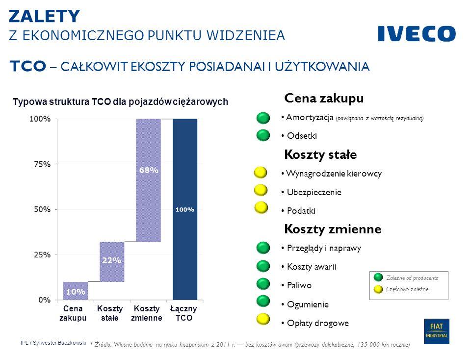 IPL / Sylwester Baczkowski Dane na 21/11/2012 7 Modele testowe: Iveco AT440S33 t/p CNG i AT440S36 t/p DIESEL Kraj: Cena paliwa we Włoszech: ON 1,5 /l; CNG 0,85 /kg; Misja: Dostawy regionalne; Czas testu: 5 lat; Dystans: 80 000 km Wpływ stosowania gazu ziemnego na TCO: koszty netto utrzymanie i naprawy zużycie paliwa zużycie mocznik Koszt pojazdu netto Utrzymanie i naprawy Iveco Zużycie paliwa Zużycie mocznika PROCENTOWY WPŁYW STOSOWANIA GAZU ZIEMNEGO NA TCO ON CNG Delta% wobec CKP PORÓWNANIE TCO DLA CNG i ON (Włochy)