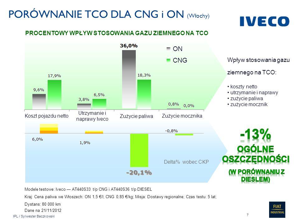 IPL / Sylwester Baczkowski PORÓWNANIE TCO DLA CNG i ON (Bułgaria) Modele testowe: Iveco AS260S27 T/P CNG i AS260S33 T/P DIESEL Kraj: Cena paliwa w Bułgarii: ON 1,45 /l; CNG 0,93 /kg; Misja: Odbiór odpadów; Czas testu: 7 lat; 2000 h/rok Koszt pojazdu netto Utrzymanie i naprawy Iveco Zużycie paliwa Zużycie mocznika PROCENTOWY WPŁYW CNG NA CAŁKOWITY KOSZT POSIADANIA ON CNG Wpływ stosowania gazu ziemnego na TCO: koszty netto utrzymanie i naprawy zużycie paliwa zużycie mocznik Delta% wobec TCO