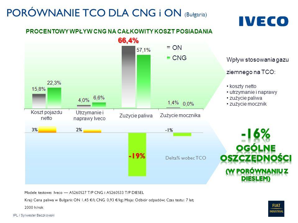 IPL / Sylwester Baczkowski PORÓWNANIE TCO DLA CNG i ON (Bułgaria) Modele testowe: Iveco AS260S27 T/P CNG i AS260S33 T/P DIESEL Kraj: Cena paliwa w Buł
