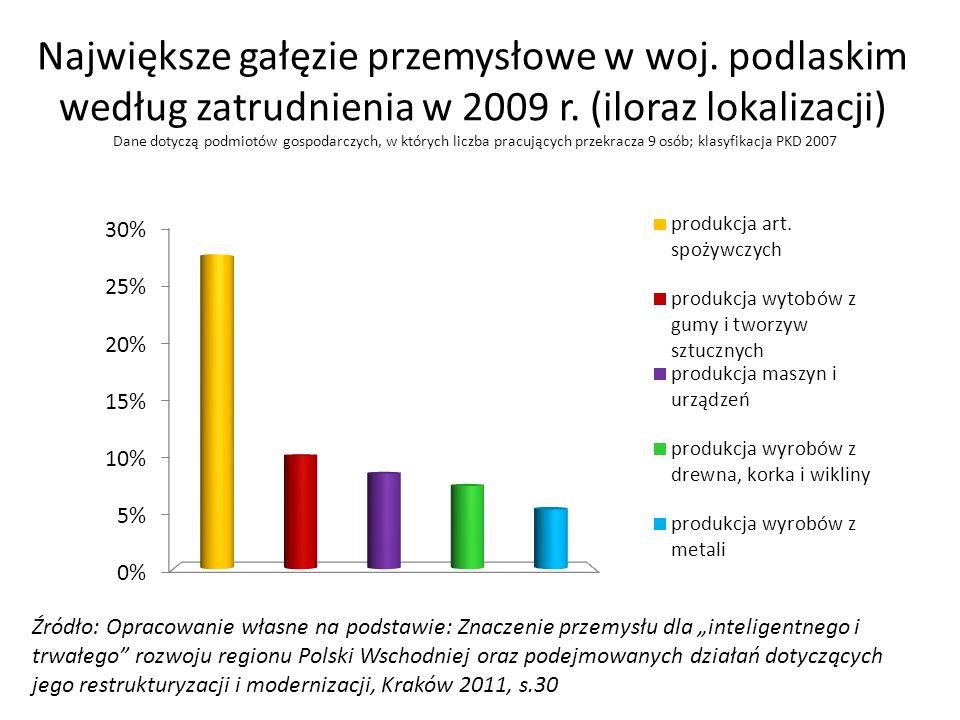 Największe gałęzie przemysłowe w woj. podlaskim według zatrudnienia w 2009 r. (iloraz lokalizacji) Dane dotyczą podmiotów gospodarczych, w których lic