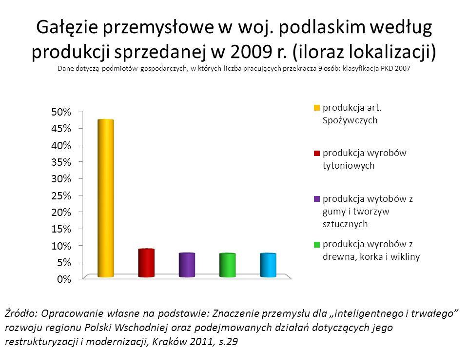 Gałęzie przemysłowe w woj. podlaskim według produkcji sprzedanej w 2009 r. (iloraz lokalizacji) Dane dotyczą podmiotów gospodarczych, w których liczba