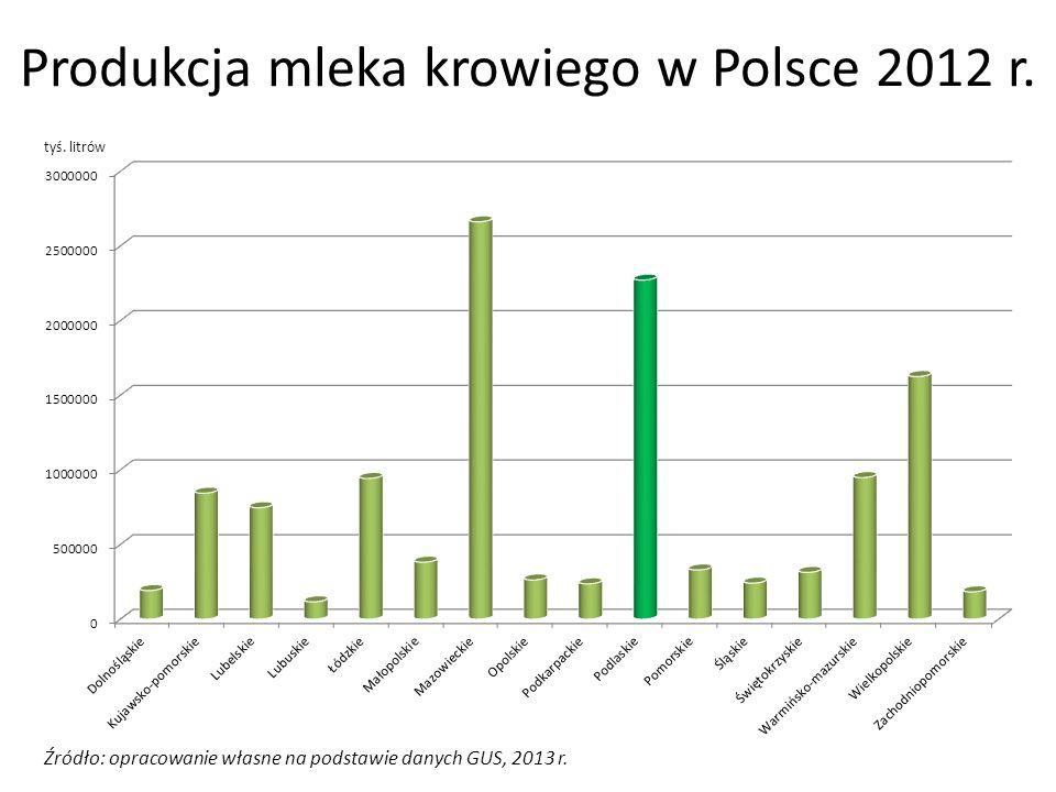 Produkcja mleka krowiego w Polsce 2012 r. Źródło: opracowanie własne na podstawie danych GUS, 2013 r. tyś. litrów