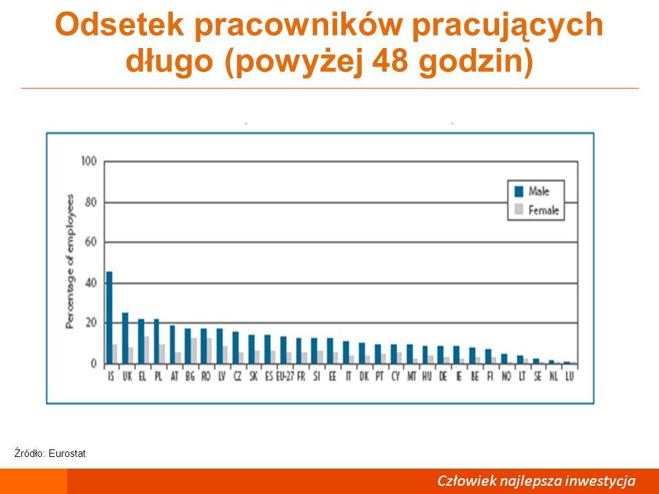 Człowiek – najlepsza inwestycja Odsetek pracowników pracujących długo (powyżej 48 godzin) Człowiek najlepsza inwestycja Źródło: Eurostat