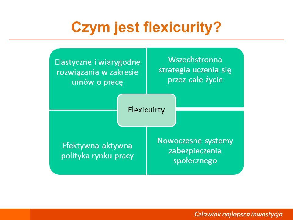 Człowiek – najlepsza inwestycja Elastyczność i bezpieczeństwo Elastyczność Łatwość (elastyczność) zatrudniania i zwalniania dla obu stron Zamiana czasu pracy, stosowanie zatrudnienia w niepełnym wymiarze czasu pracy, praca w godzinach nadliczbowych Wysokie i dostosowane kwalifikacje do potrzeb rynku pracy oraz elastyczna organizacja pracy a płace zorientowane na wyniki w pracy.