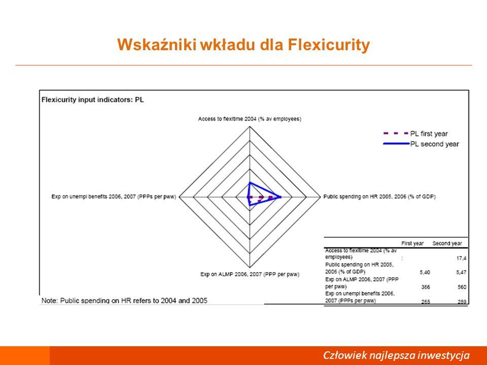 Człowiek – najlepsza inwestycja Wskaźniki procesu dla Flexicurity Człowiek najlepsza inwestycja Źródło: