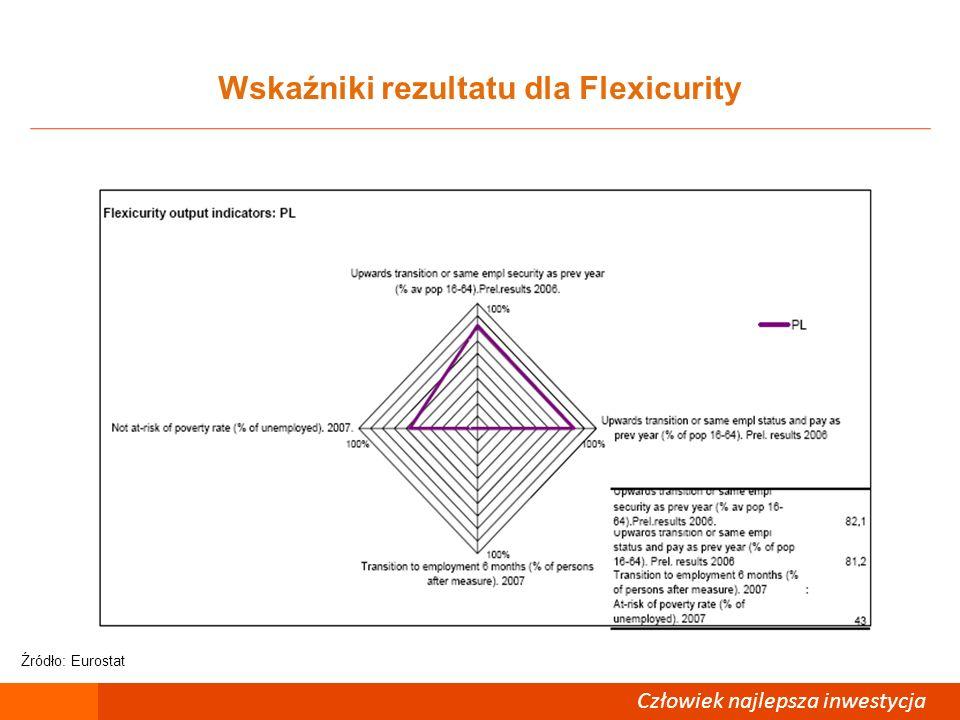 Człowiek – najlepsza inwestycja Wskaźniki rezultatu dla Flexicurity Człowiek najlepsza inwestycja Źródło: Eurostat