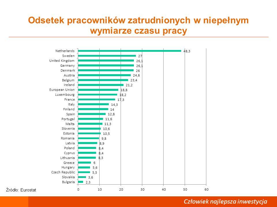 Człowiek – najlepsza inwestycja Odsetek pracowników zatrudnionych w niepełnym wymiarze czasu pracy Człowiek najlepsza inwestycja Źródło: Eurostat