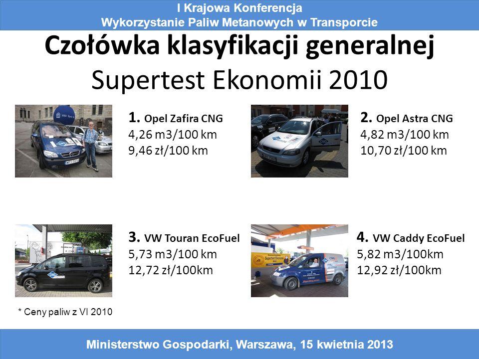Czołówka klasyfikacji generalnej Supertest Ekonomii 2010 1. Opel Zafira CNG 4,26 m3/100 km 9,46 zł/100 km 2. Opel Astra CNG 4,82 m3/100 km 10,70 zł/10