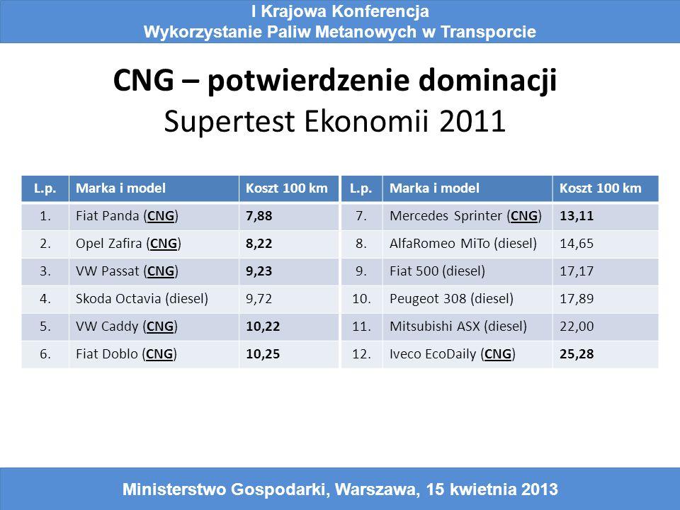 CNG – potwierdzenie dominacji Supertest Ekonomii 2011 L.p.Marka i modelKoszt 100 kmL.p.Marka i modelKoszt 100 km 1.Fiat Panda (CNG)7,887.Mercedes Spri