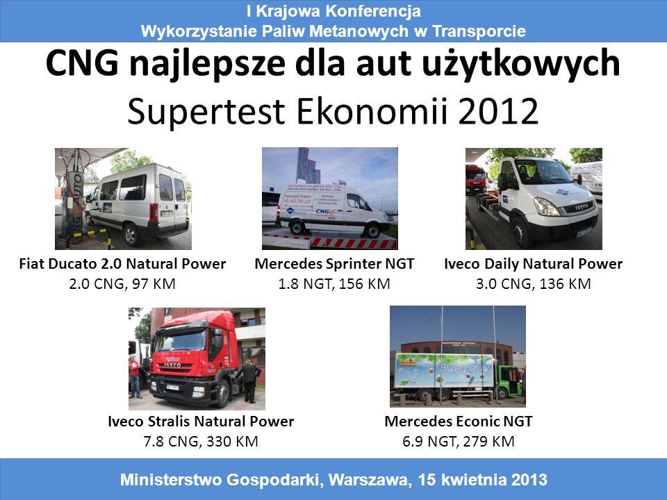 CNG najlepsze dla aut użytkowych Supertest Ekonomii 2012 Iveco Daily Natural Power 3.0 CNG, 136 KM I Krajowa Konferencja Wykorzystanie Paliw Metanowych w Transporcie Ministerstwo Gospodarki, Warszawa, 15 kwietnia 2013 Mercedes Sprinter NGT 1.8 NGT, 156 KM Iveco Stralis Natural Power 7.8 CNG, 330 KM Mercedes Econic NGT 6.9 NGT, 279 KM Fiat Ducato 2.0 Natural Power 2.0 CNG, 97 KM