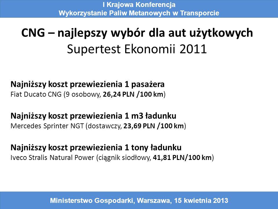 CNG – najlepszy wybór dla aut użytkowych Supertest Ekonomii 2011 I Krajowa Konferencja Wykorzystanie Paliw Metanowych w Transporcie Ministerstwo Gospodarki, Warszawa, 15 kwietnia 2013 Najniższy koszt przewiezienia 1 pasażera Fiat Ducato CNG (9 osobowy, 26,24 PLN /100 km) Najniższy koszt przewiezienia 1 m3 ładunku Mercedes Sprinter NGT (dostawczy, 23,69 PLN /100 km) Najniższy koszt przewiezienia 1 tony ładunku Iveco Stralis Natural Power (ciągnik siodłowy, 41,81 PLN/100 km)