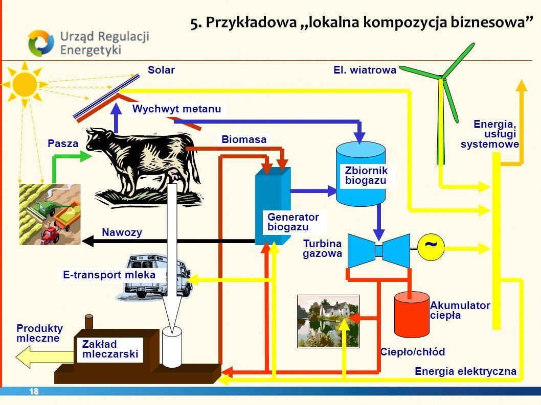 18 ~ Wychwyt metanu Pasza Biomasa Generator biogazu Nawozy Zbiornik biogazu Turbina gazowa Akumulator ciepła E-transport mleka Solar Produkty mleczne Energia, usługi systemowe El.