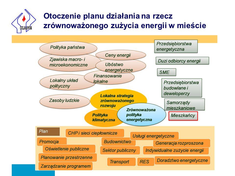 Otoczenie planu działania na rzecz zrównoważonego zużycia energii w mieście