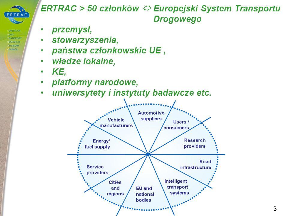 ERTRAC > 50 członków Europejski System Transportu Drogowego przemysł, stowarzyszenia, państwa członkowskie UE, władze lokalne, KE, platformy narodowe,