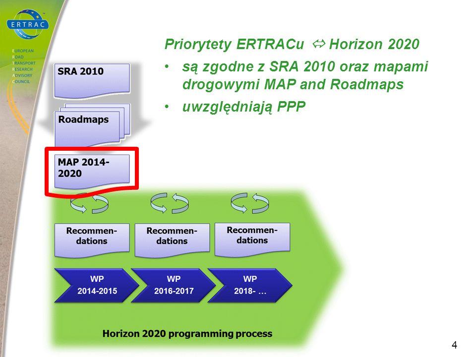 Priorytety ERTRACu Horizon 2020 są zgodne z SRA 2010 oraz mapami drogowymi MAP and Roadmaps uwzględniają PPP 4