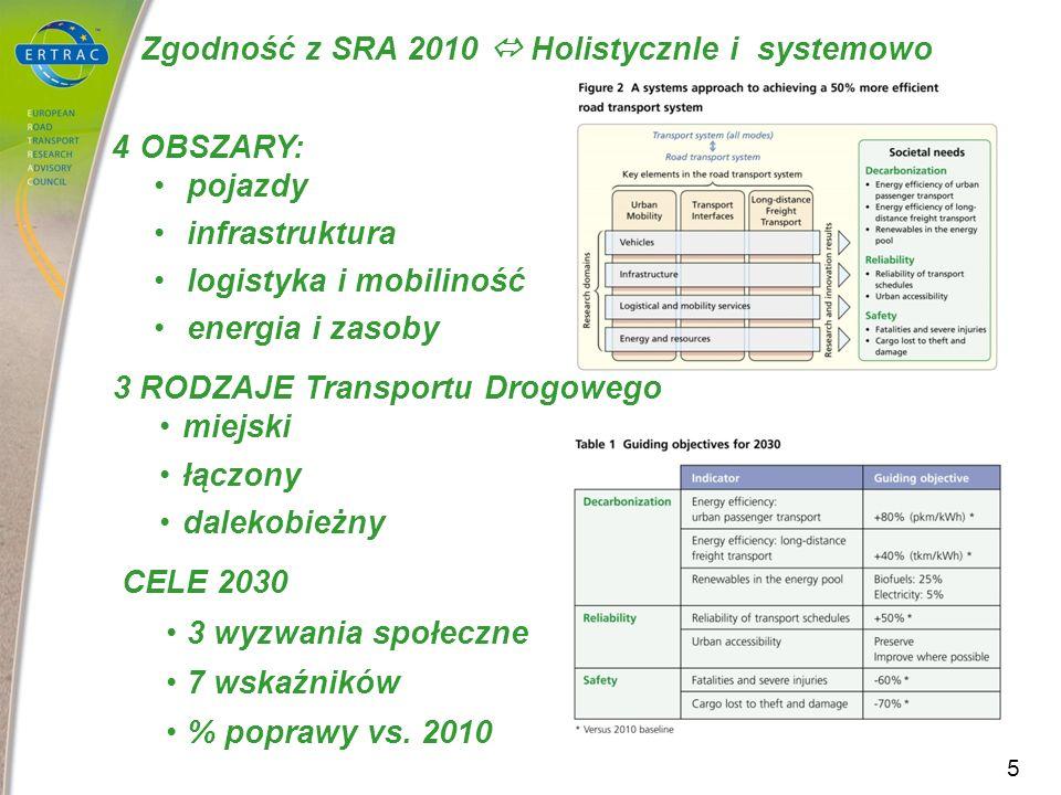 Zgodność z SRA 2010 HolistycznIe i systemowo 4 OBSZARY: pojazdy infrastruktura logistyka i mobiliność energia i zasoby 3 RODZAJE Transportu Drogowego