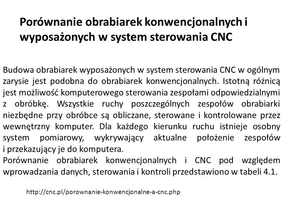 Porównanie obrabiarek konwencjonalnych i wyposażonych w system sterowania CNC Budowa obrabiarek wyposażonych w system sterowania CNC w ogólnym zarysie