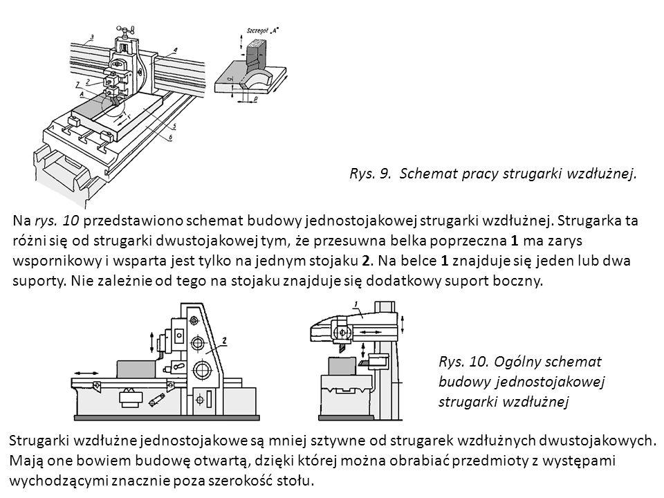 Rys. 9. Schemat pracy strugarki wzdłużnej. Na rys. 10 przedstawiono schemat budowy jednostojakowej strugarki wzdłużnej. Strugarka ta różni się od stru
