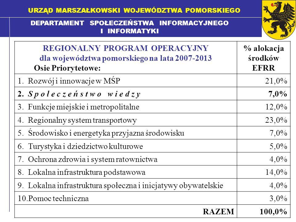 DEPARTAMENT SPOŁECZEŃSTWA INFORMACYJNEGO I INFORMATYKI URZĄD MARSZAŁKOWSKI WOJEWÓDZTWA POMORSKIEGO REGIONALNY PROGRAM OPERACYJNY dla województwa pomorskiego na lata 2007-2013 Osie Priorytetowe: % alokacja środków EFRR 1.