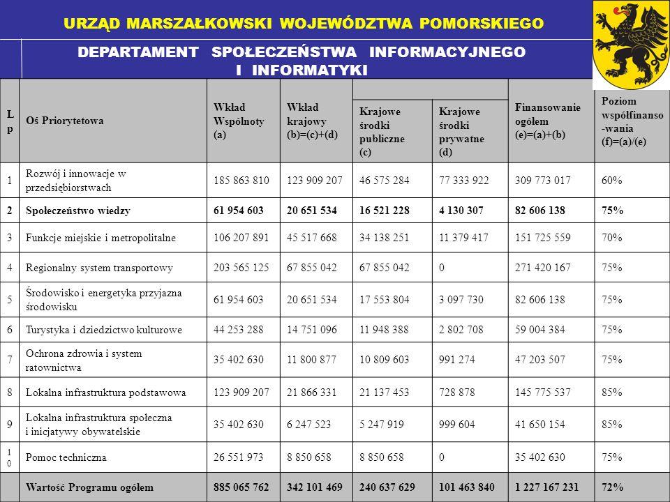 DEPARTAMENT SPOŁECZEŃSTWA INFORMACYJNEGO I INFORMATYKI URZĄD MARSZAŁKOWSKI WOJEWÓDZTWA POMORSKIEGO Infrastruktura: 1.