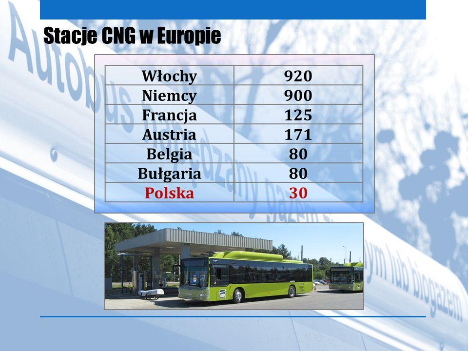 Stacje CNG w Europie