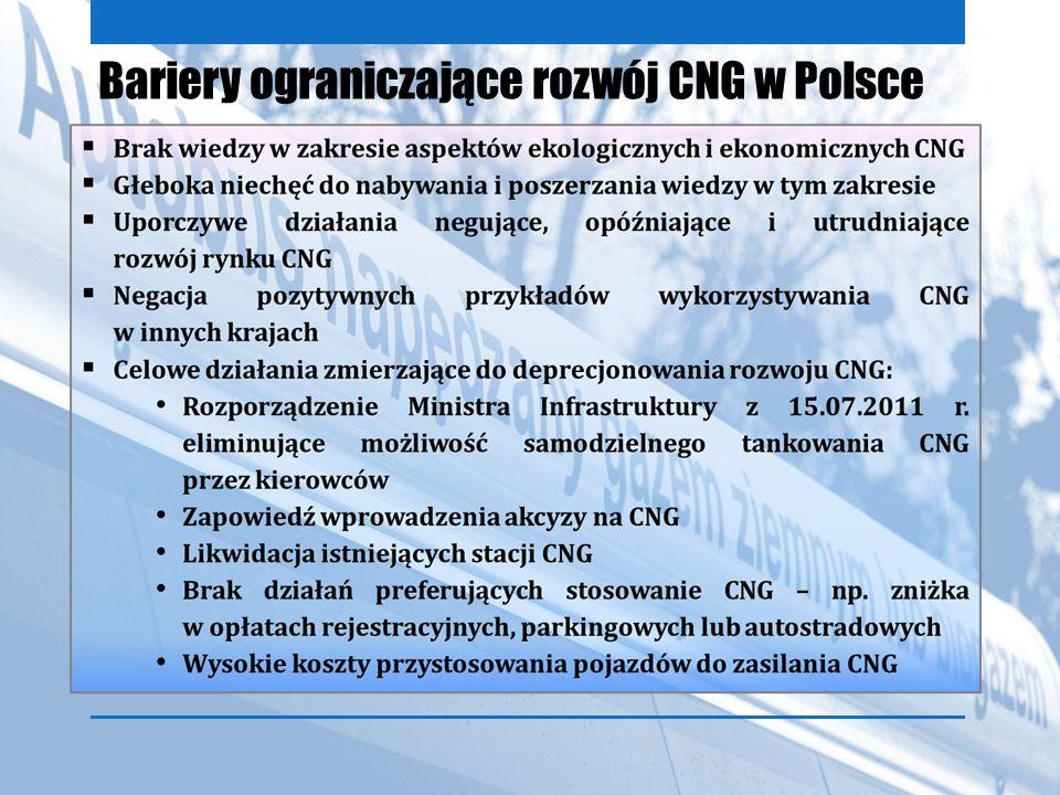 Bariery ograniczające rozwój CNG w Polsce