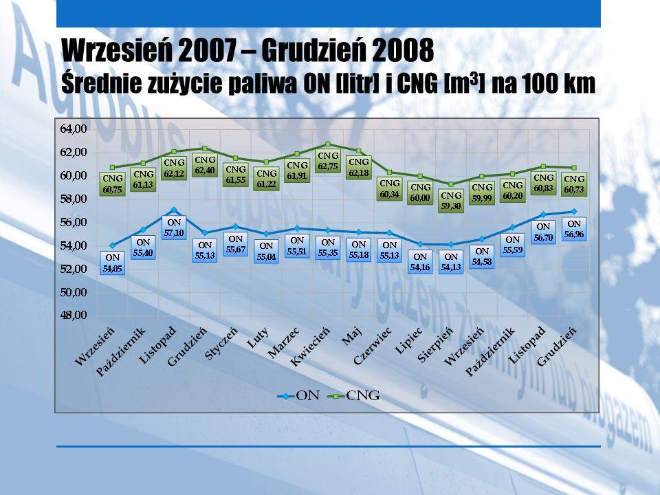 Wrzesień 2007 – Grudzień 2008 Średnie zużycie paliwa ON [litr] i CNG [m 3 ] na 100 km