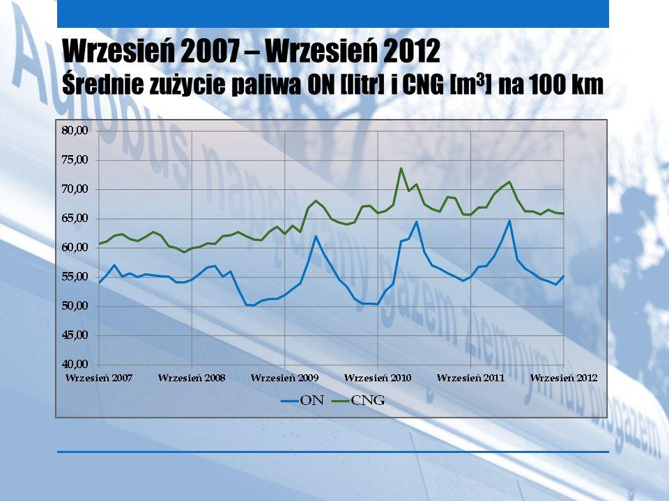 Wrzesień 2007 – Wrzesień 2012 Średnie zużycie paliwa ON [litr] i CNG [m 3 ] na 100 km