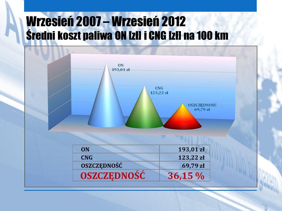 Wrzesień 2007 – Wrzesień 2012 Średni koszt paliwa ON [zł] i CNG [zł] na 100 km