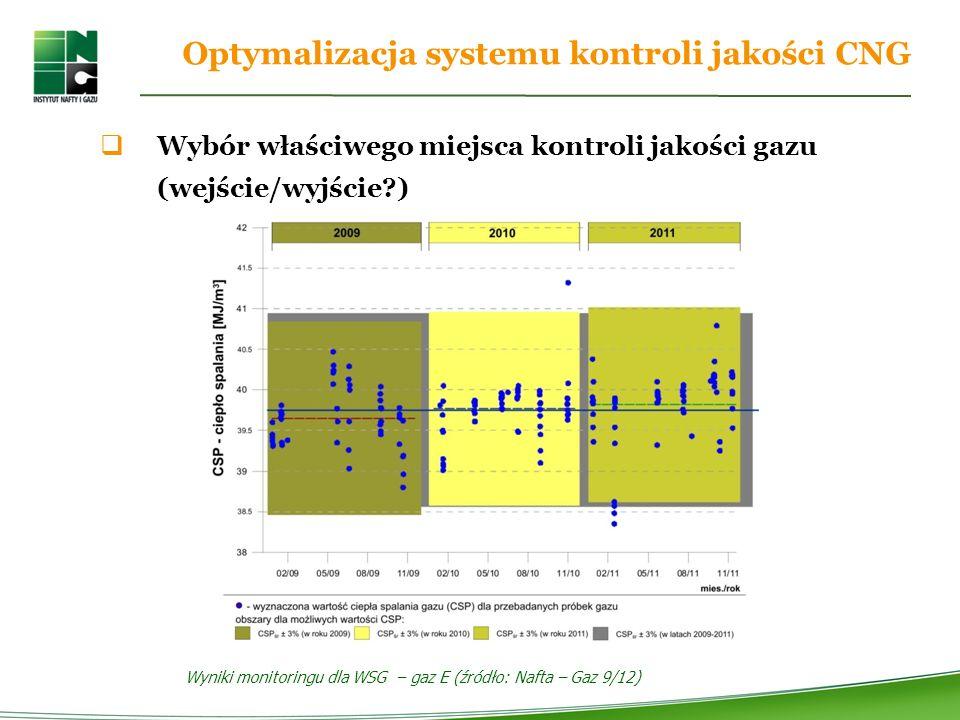 Optymalizacja systemu kontroli jakości CNG Wybór właściwego miejsca kontroli jakości gazu (wejście/wyjście?) Wyniki monitoringu dla WSG – gaz E (źródło: Nafta – Gaz 9/12)