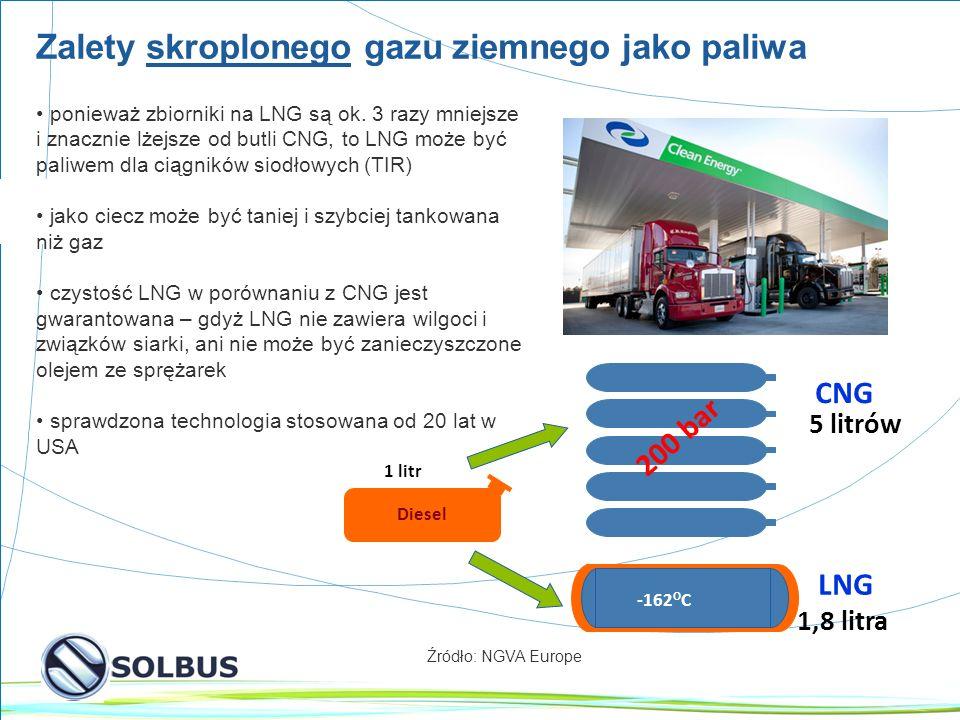 11 Zalety skroplonego gazu ziemnego jako paliwa Diesel 1 litr 5 litrów CNG 1,8 litra -162 O C LNG 200 bar Źródło: NGVA Europe ponieważ zbiorniki na LNG są ok.