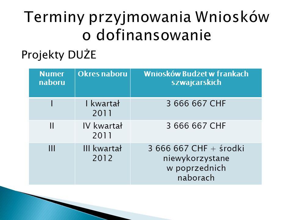Projekty DUŻE Numer naboru Okres naboruWniosków Budżet w frankach szwajcarskich II kwartał 2011 3 666 667 CHF IIIV kwartał 2011 3 666 667 CHF IIIIII kwartał 2012 3 666 667 CHF + środki niewykorzystane w poprzednich naborach