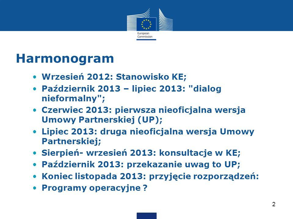 Harmonogram Wrzesień 2012: Stanowisko KE; Październik 2013 – lipiec 2013: