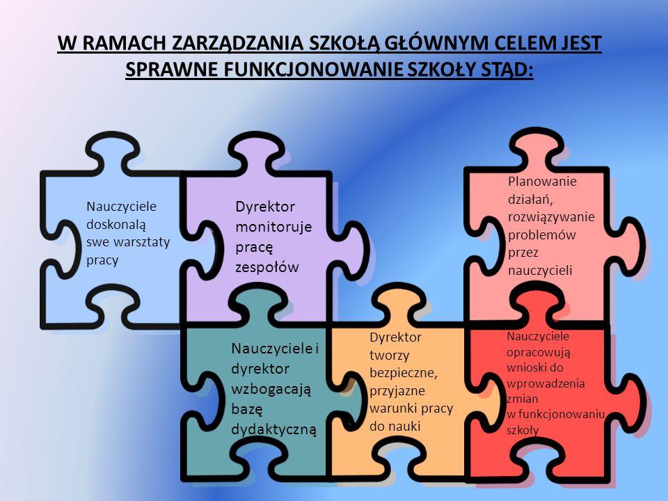 W RAMACH ZARZĄDZANIA SZKOŁĄ GŁÓWNYM CELEM JEST SPRAWNE FUNKCJONOWANIE SZKOŁY STĄD: Nauczyciele doskonalą swe warsztaty pracy Dyrektor monitoruje pracę zespołów Nauczyciele i dyrektor wzbogacają bazę dydaktyczną Dyrektor tworzy bezpieczne, przyjazne warunki pracy do nauki Planowanie działań, rozwiązywanie problemów przez nauczycieli Nauczyciele opracowują wnioski do wprowadzenia zmian w funkcjonowaniu szkoły
