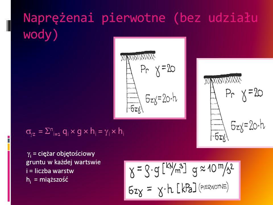 Naprężenai pierwotne (bez udziału wody) z = n i=1 q i × g × h i = i × h i i = ciężar objętościowy gruntu w każdej wartswie i = liczba warstw h i = mią