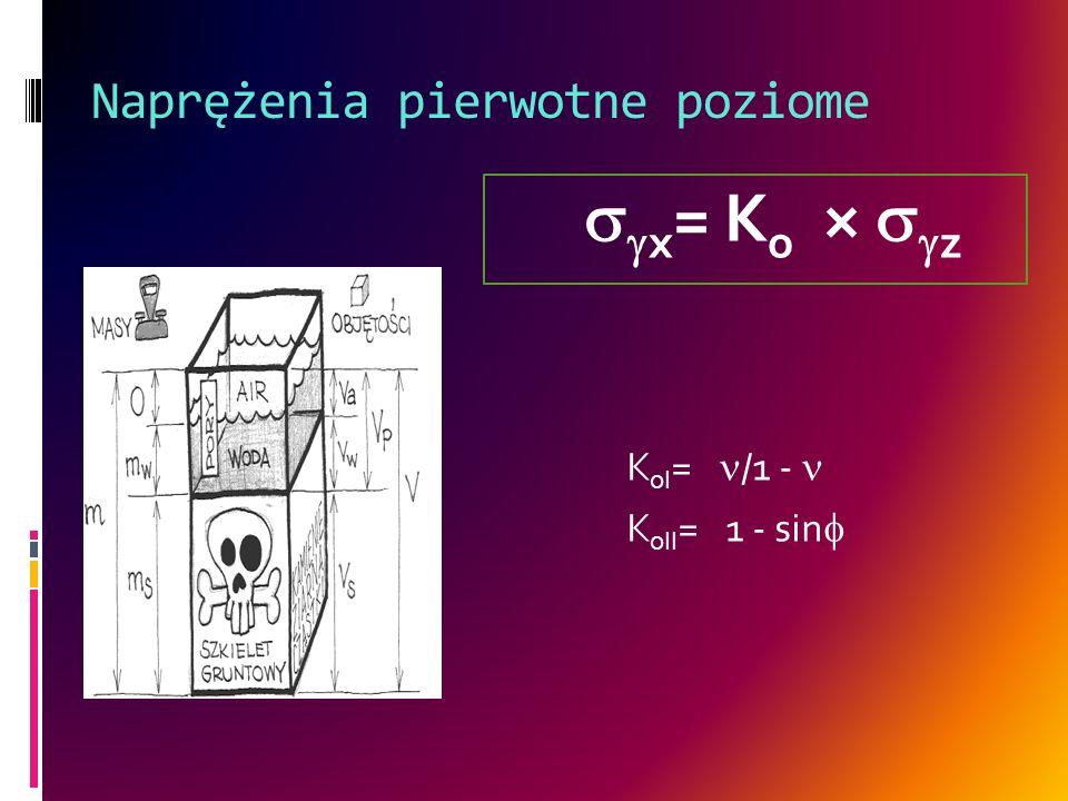 Naprężenia pierwotne poziome K oI = /1 - K oII = 1 - sin x = K o × z