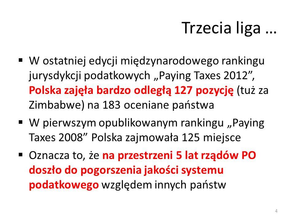 Trzecia liga … W ostatniej edycji międzynarodowego rankingu jurysdykcji podatkowych Paying Taxes 2012, Polska zajęła bardzo odległą 127 pozycję (tuż za Zimbabwe) na 183 oceniane państwa W pierwszym opublikowanym rankingu Paying Taxes 2008 Polska zajmowała 125 miejsce Oznacza to, że na przestrzeni 5 lat rządów PO doszło do pogorszenia jakości systemu podatkowego względem innych państw 4