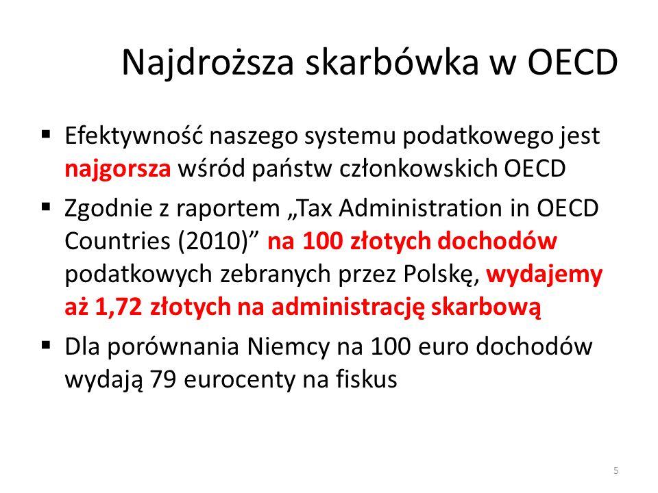 Najdroższa skarbówka w OECD Efektywność naszego systemu podatkowego jest najgorsza wśród państw członkowskich OECD Zgodnie z raportem Tax Administration in OECD Countries (2010) na 100 złotych dochodów podatkowych zebranych przez Polskę, wydajemy aż 1,72 złotych na administrację skarbową Dla porównania Niemcy na 100 euro dochodów wydają 79 eurocenty na fiskus 5